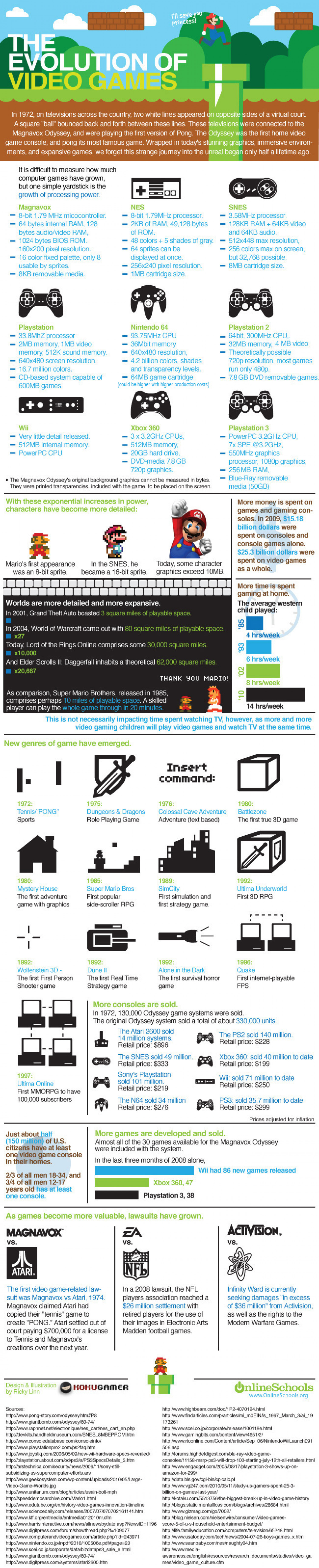 The Evolution of Video Games Infographic