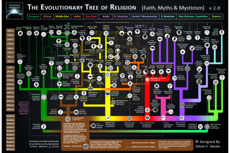 The Evolutionary Tree of Religion Infographic