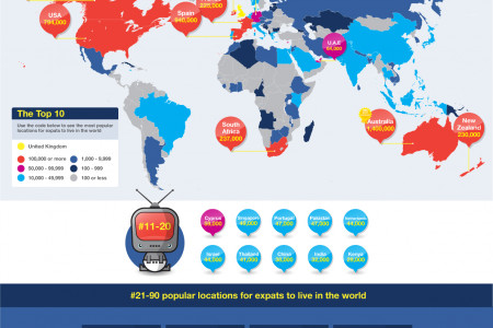 The Expat Guide - British Expats Worldwide Infographic