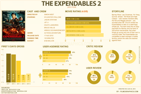 The Expendables 2 Infographic