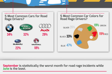 The Face Of Road Rage Infographic