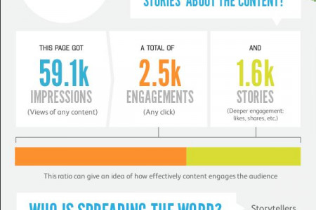 The Facebook Social Life of Institutul Teologic Adventist Infographic