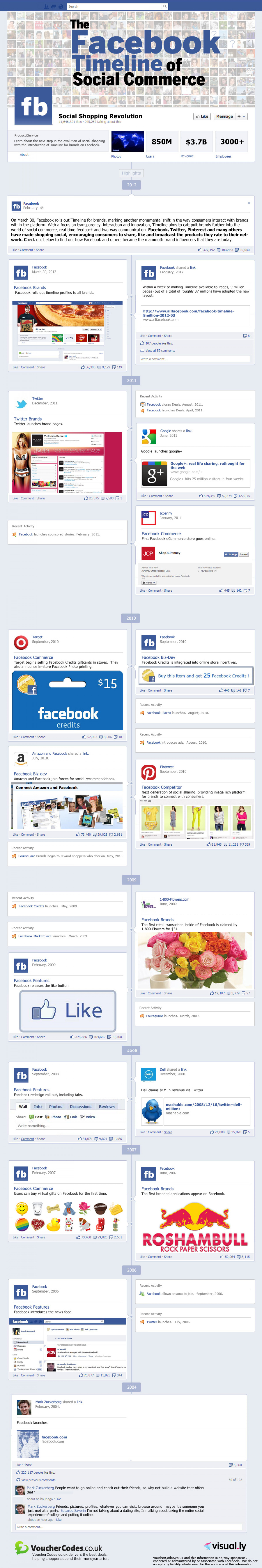 The Facebook Timeline of Social Commerce Infographic