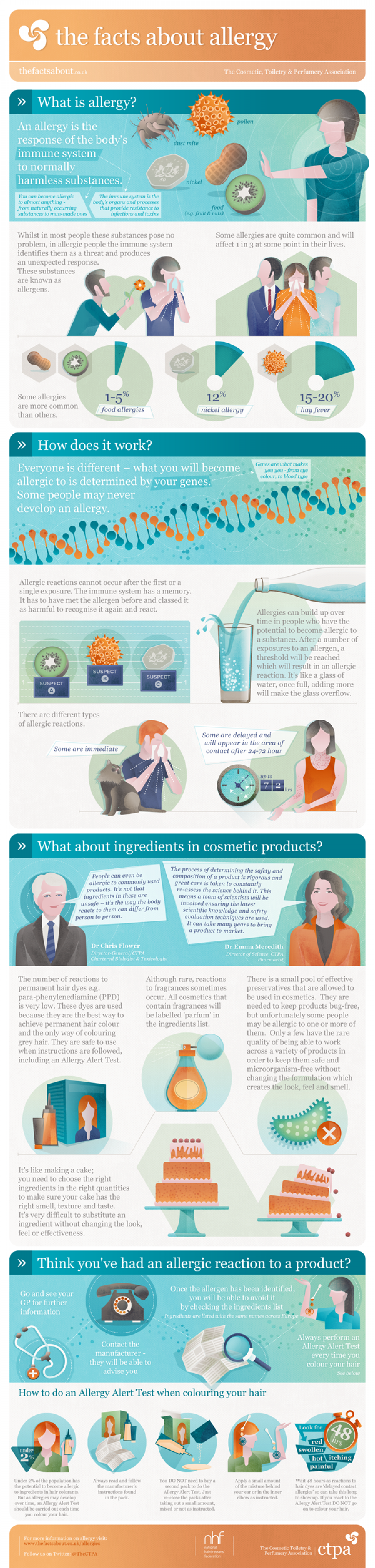 The Facts About Allergy Infographic