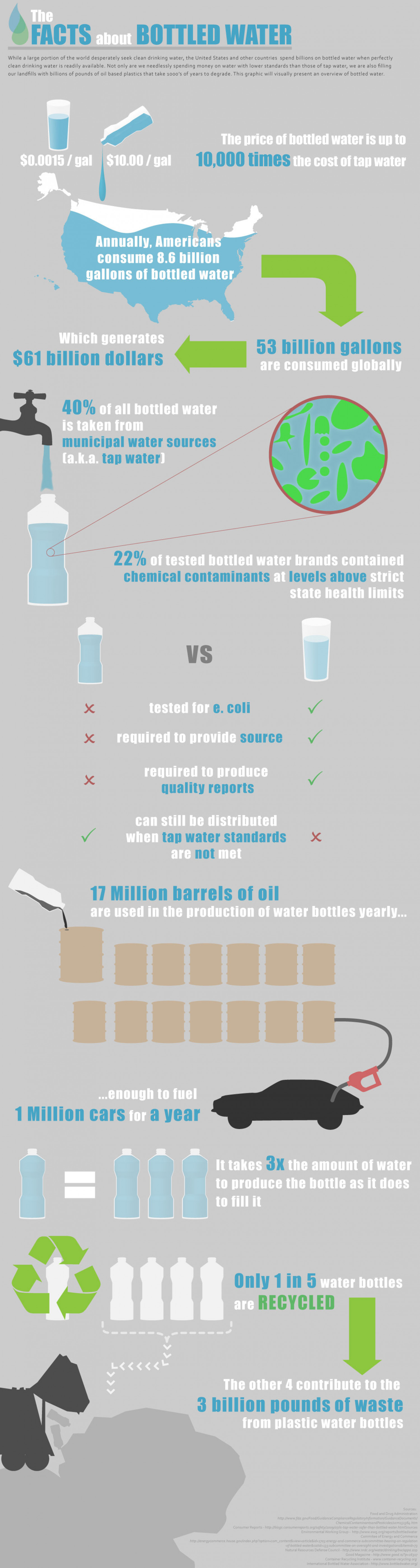 The Facts About Bottled Water Infographic