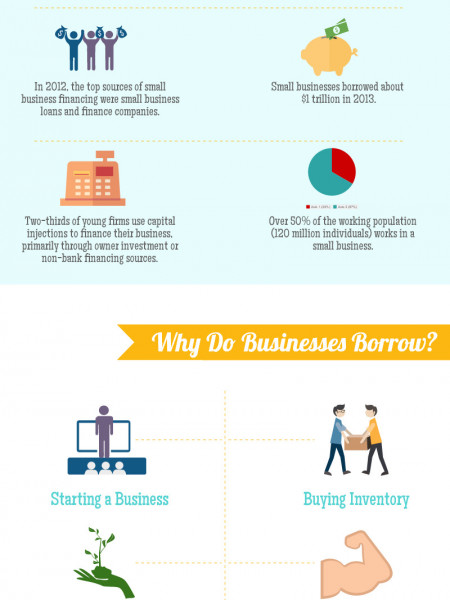 The Facts About Small Business Financing - Infographic