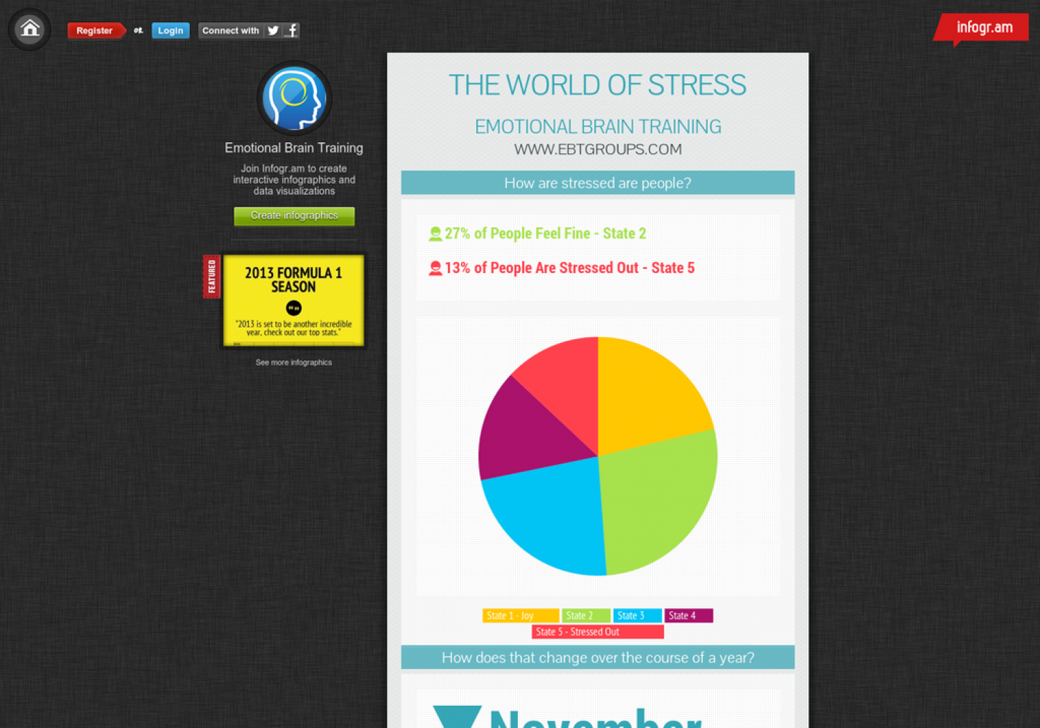 The Facts about Stress Infographic