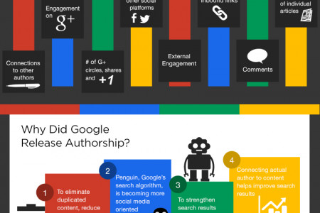 The Facts Behind Google Author Rank & Authorship Infographic