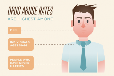 The Facts of Drug and Alcohol Addiction Infographic