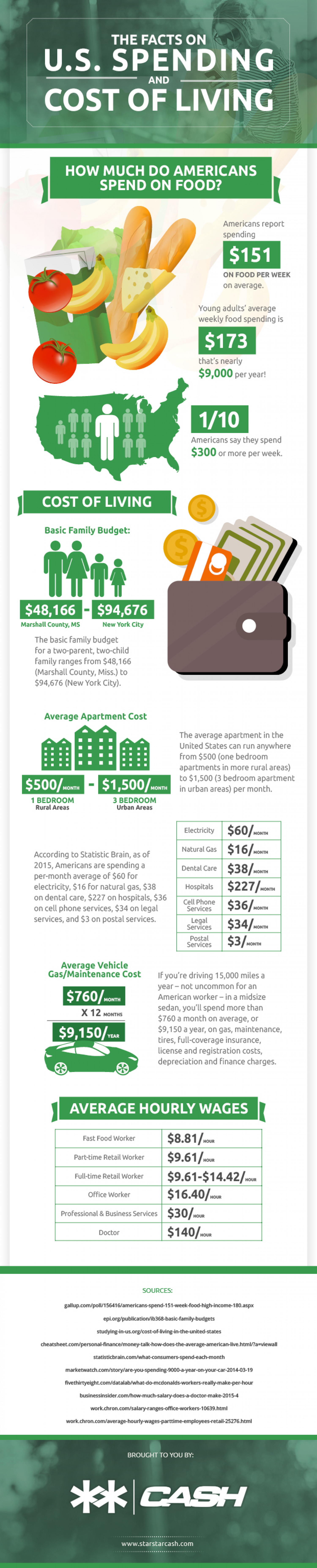 The Facts of US Spending and Cost of Living Infographic