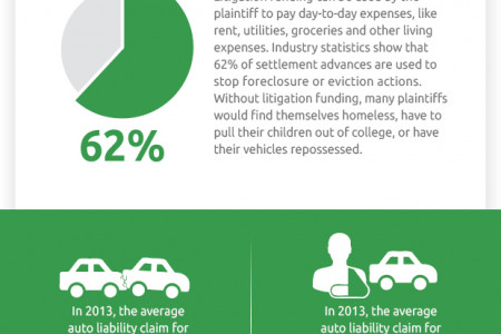 The Facts On Personal Injury Case Settlements Infographic