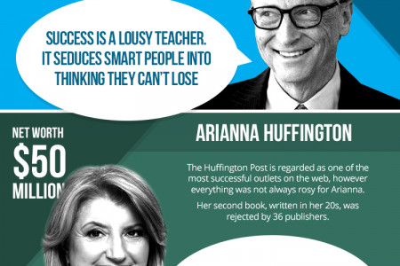 The Failures of Success: Famous Edition  Infographic