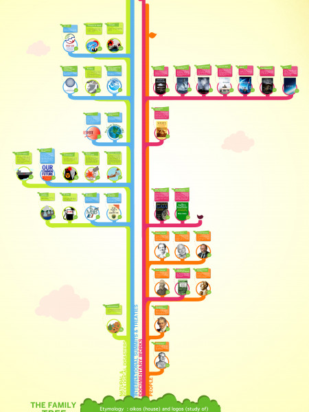 The family tree of ecology Infographic
