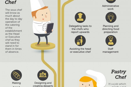 The Family Tree Of the Kitchen Infographic