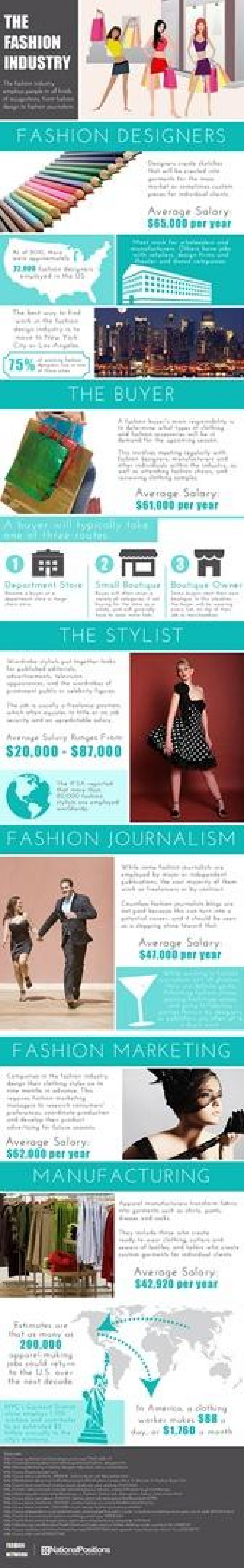 The Fashion Industries Employment Stats Infographic