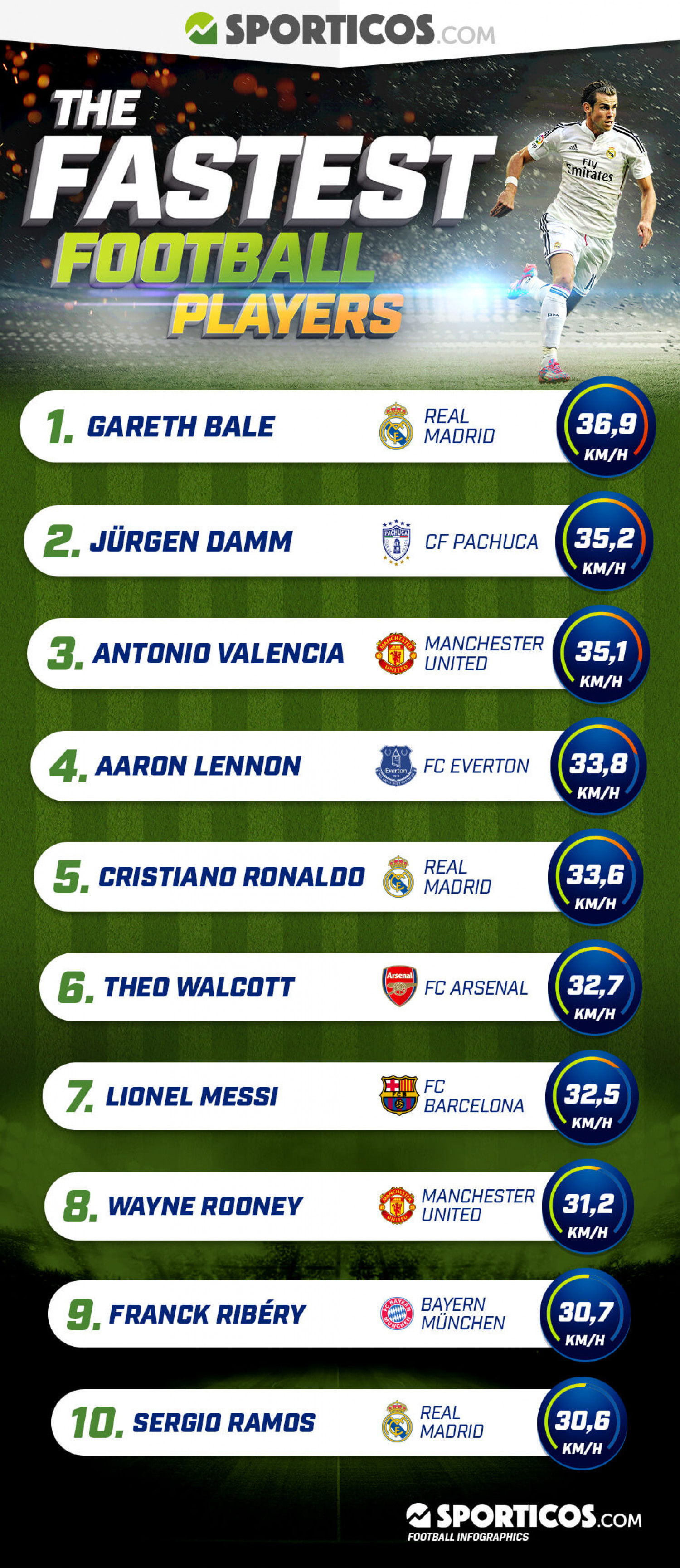 The fastest football players in the World Infographic
