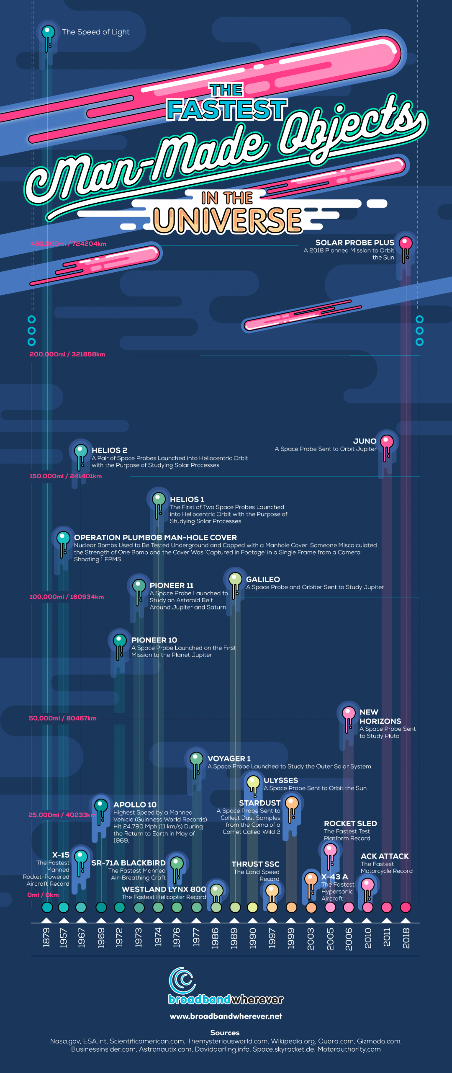 The Fastest Man-Made Objects in the Universe Infographic