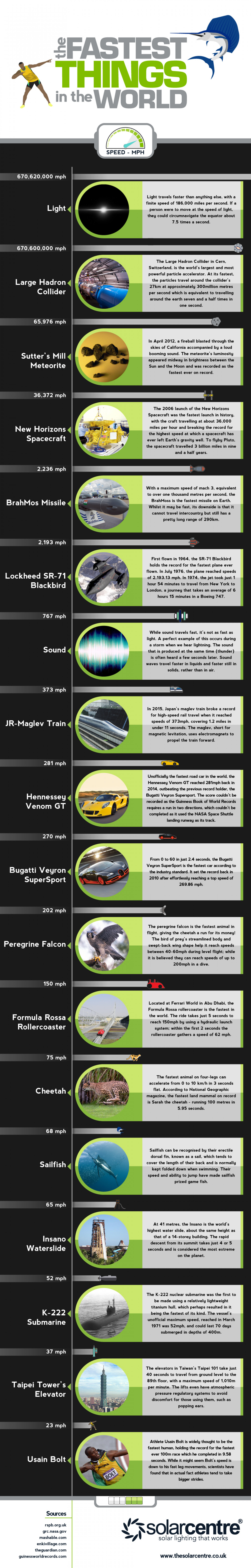 The Fastest Things in the World Infographic