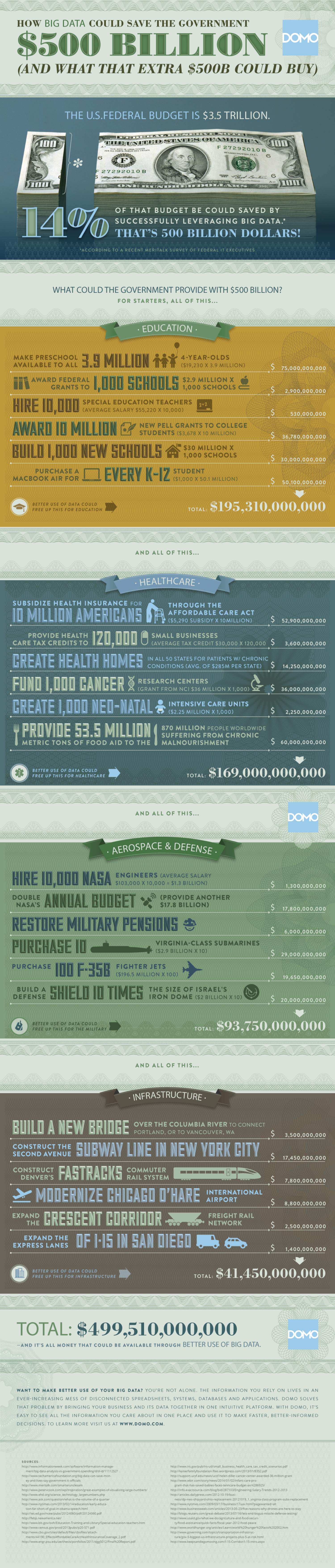 How Big Data Could Save The Government $500 Billion (And What That Extra $500B Could Buy) Infographic