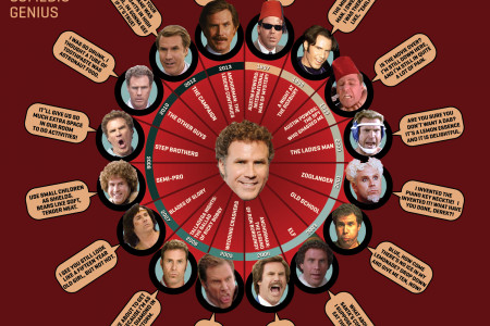 The Ferrell Wheel Infographic