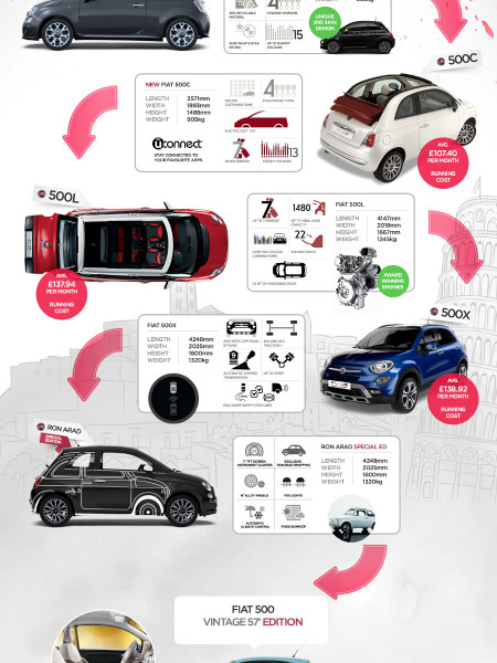 The Fiat 500 Family Infographic