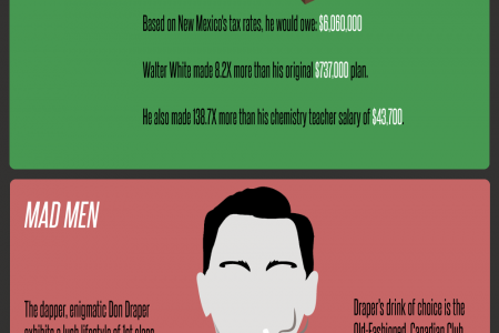 The Fictional Finances of 15 Movies and Television Shows Infographic