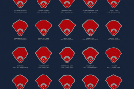 The Fields of Baseball Infographic