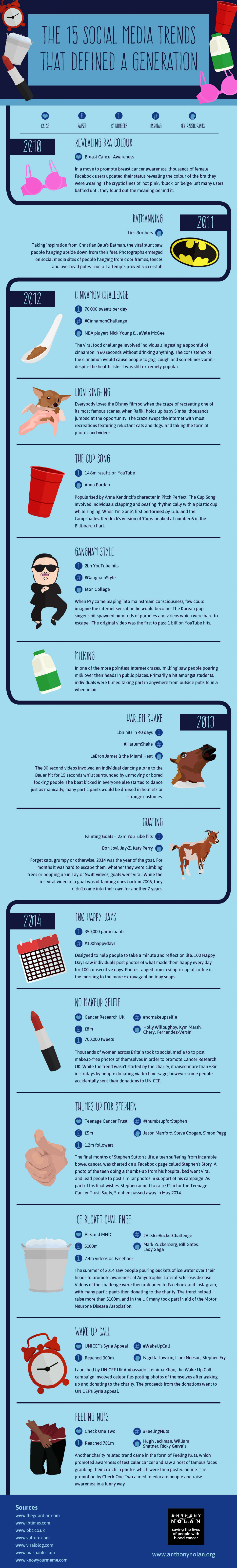 The Fifteen Social Media Trends that Defined a Generation Infographic