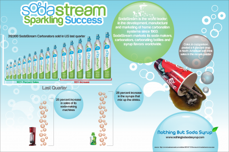 The Figures of SodaStream Success Infographic