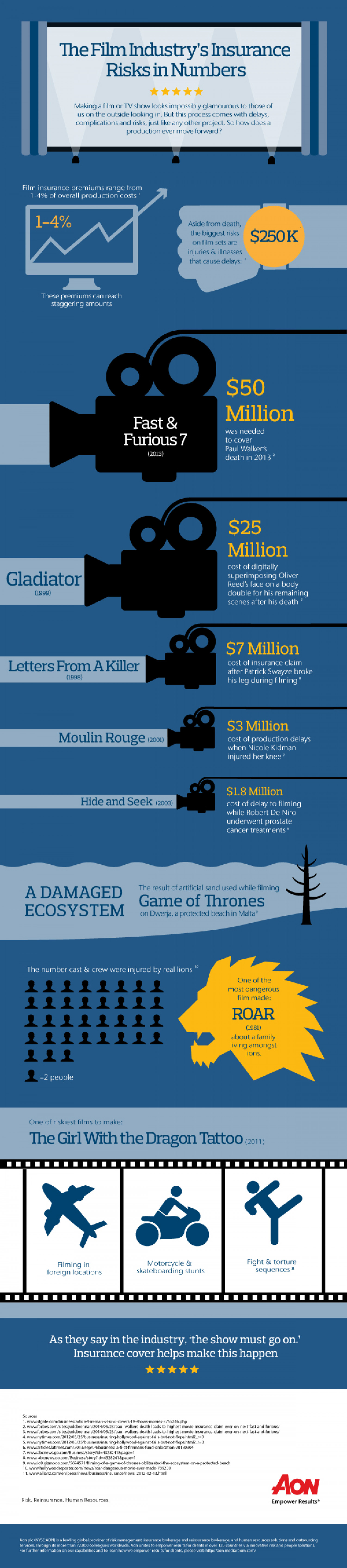 The Film Industry - Biggest accidents on set Infographic