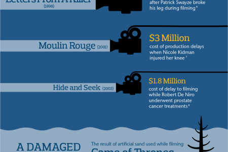 The film industry's insurance risks in numbers  Infographic