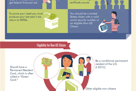 The Financial Aid Overview Infographic