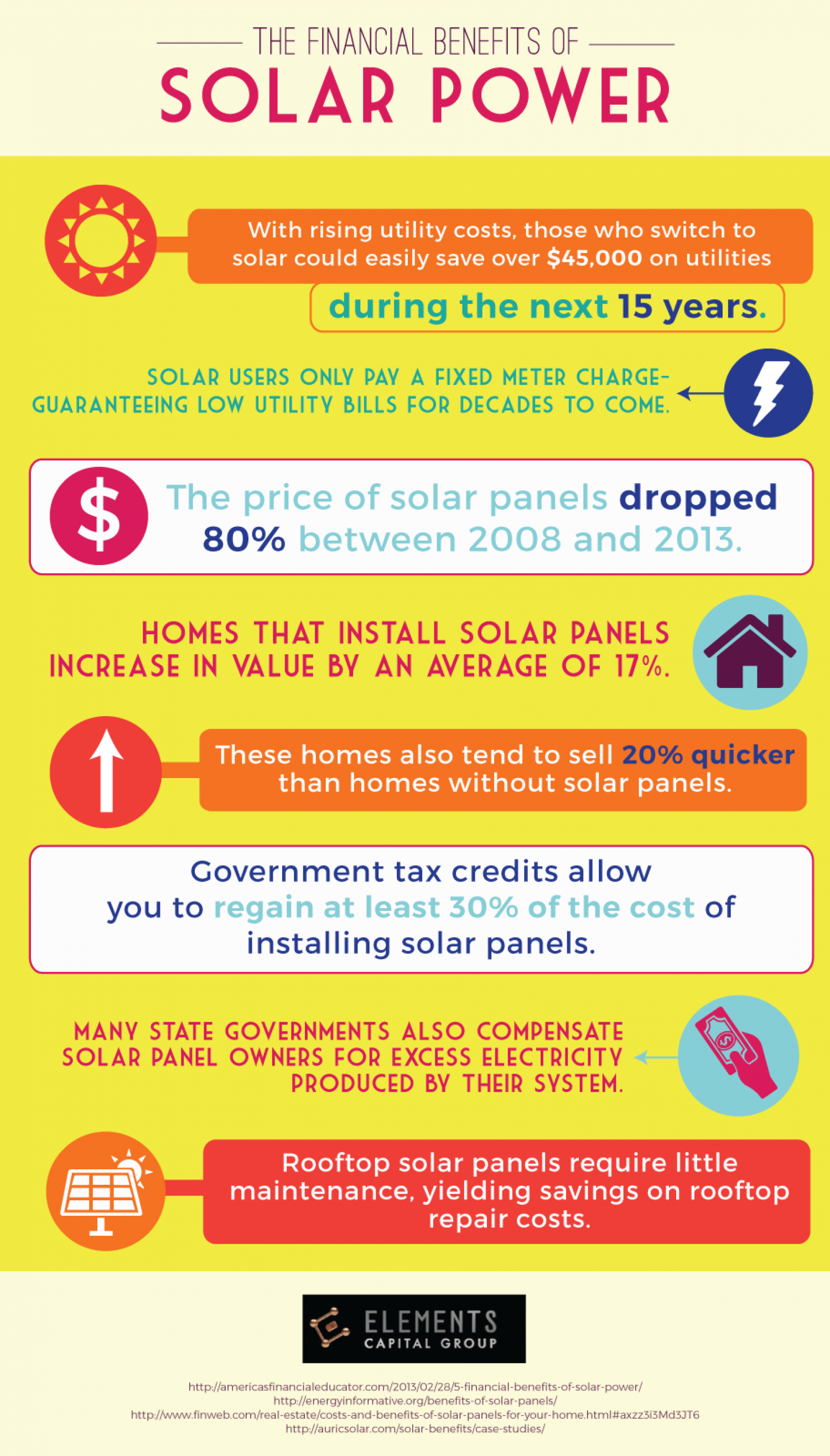 The Financial Benefits Of Solar Power Energy Systems Electricity For Your Home Cells Infographic