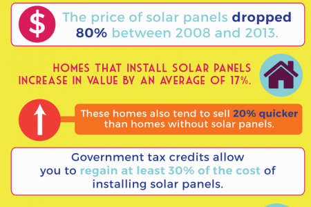 The Financial Benefits of Solar Power Infographic