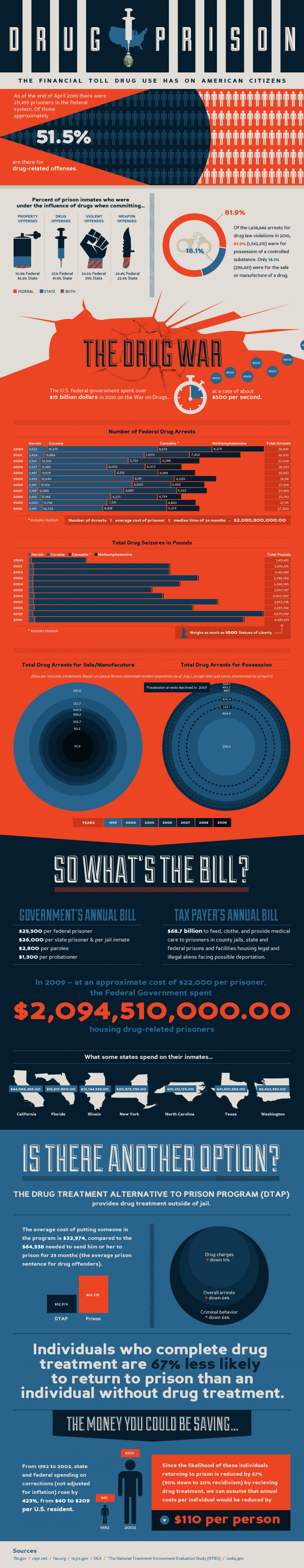 The Financial Toll Drug Use Has On American Citizens Infographic