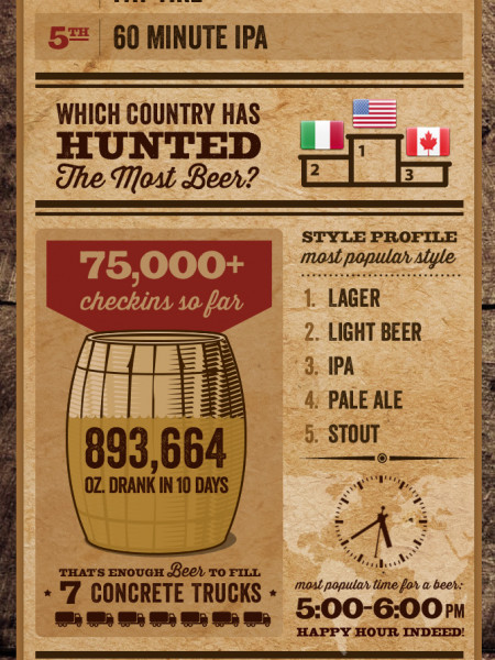 The First 10 Days of Beer Hunt Infographic