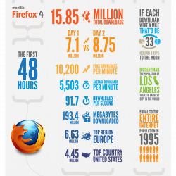 The First 48 Hours of Mozilla Firefox 4 | Visual ly