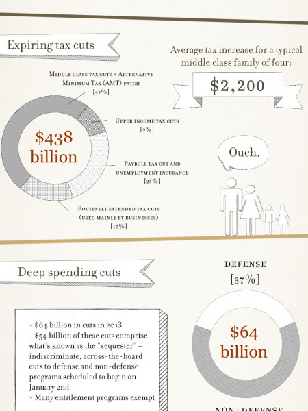 The Fiscal Cliff: What is it and why does it matter? Infographic