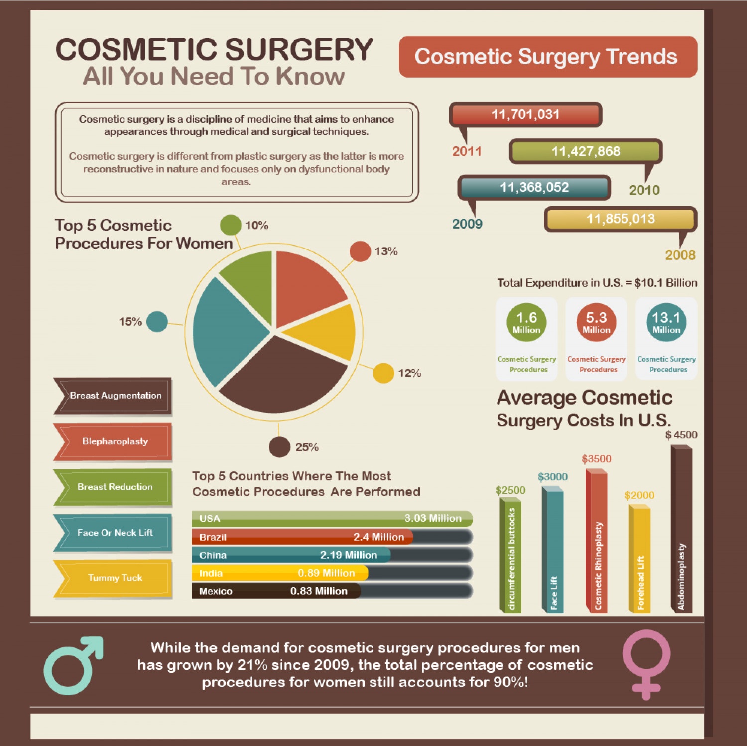 The Five Most Popular Cosmetic Surgery Procedures In The World Infographic