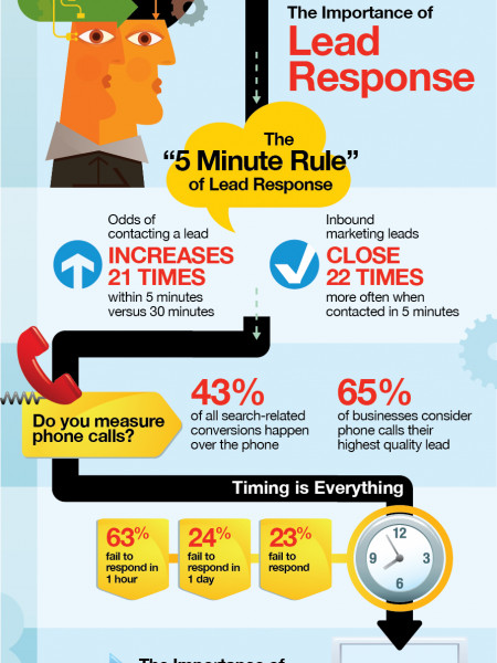 The Five-Minute Rule of Lead Response Infographic
