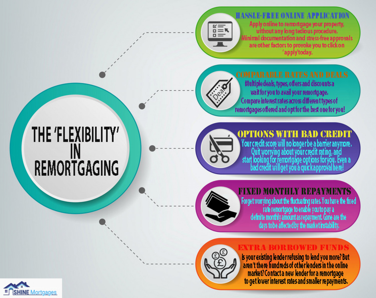 The 'FLEXIBILITY' In Remortgaging Infographic