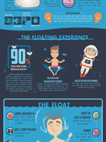 The Floatation Tank [Infographic] Infographic