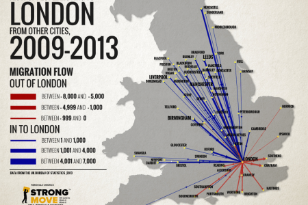 The Flow of People to London From Other Cities Infographic