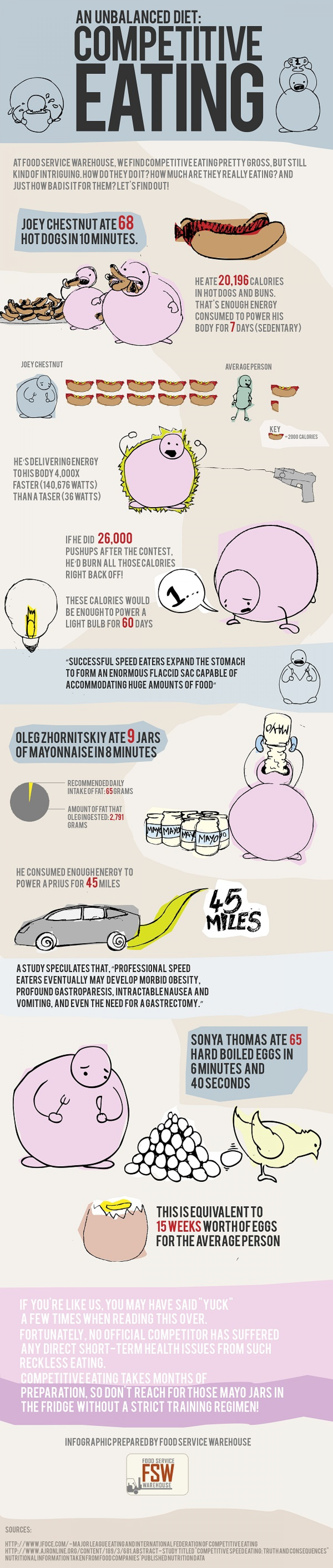 The Food Consumption  Infographic