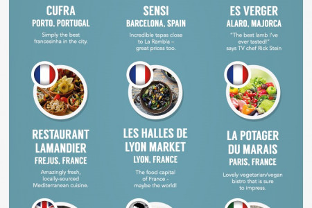The Foodie's Guide to Europe Infographic