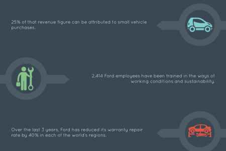The Ford Motor Company: Automotive Manufacturing Efficiency at Its Finest Infographic