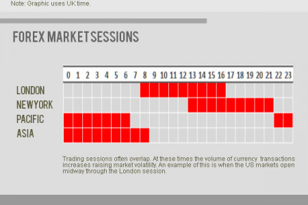 The Forex Market Hours Infographic