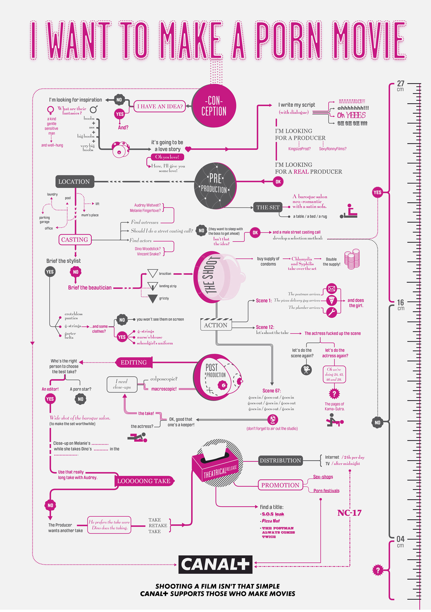 The Formulas For Making A Horror, Action or Porn Movie Infographic