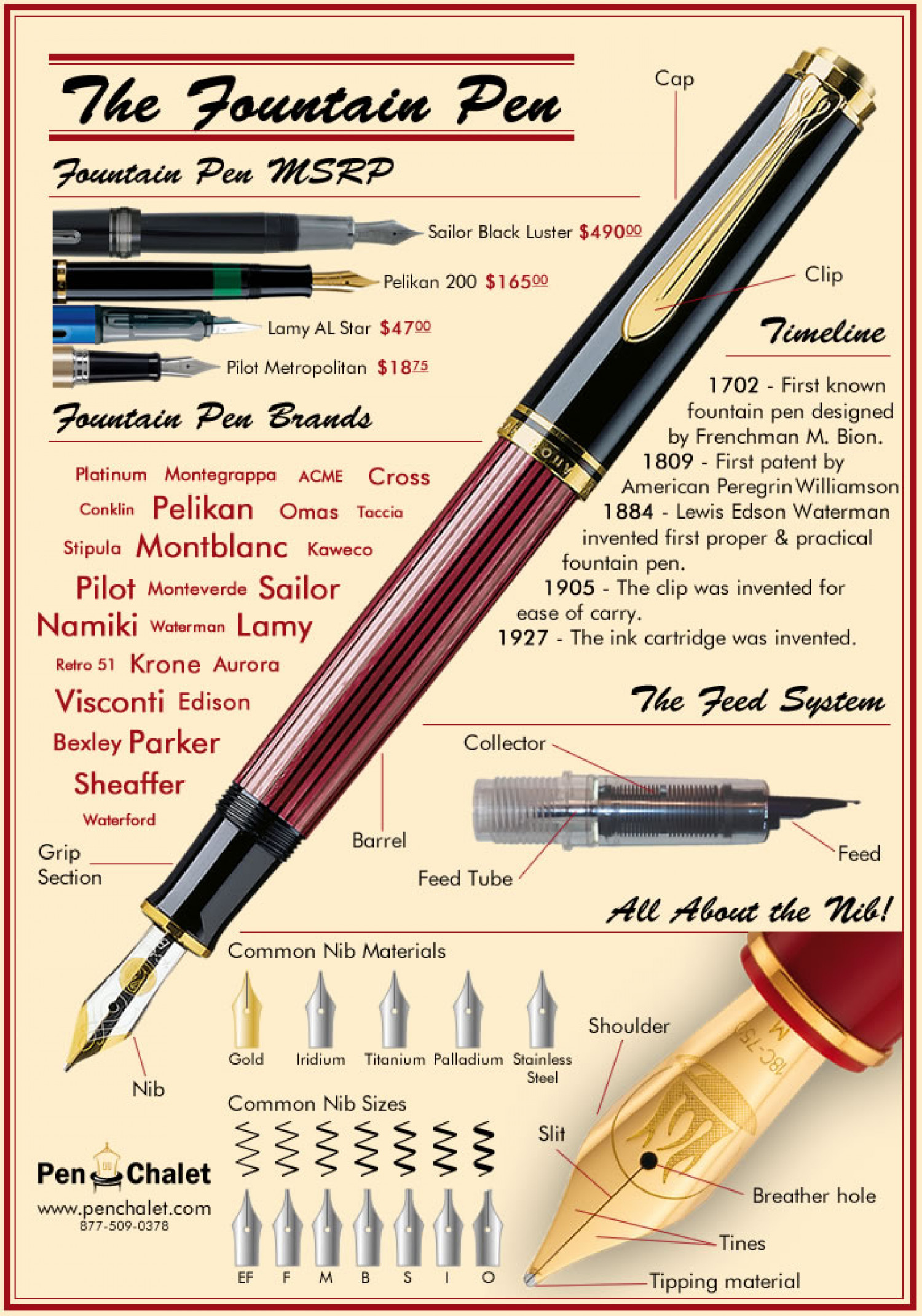 The Fountain Pen Infographic – A General View of Fountain Pens ...