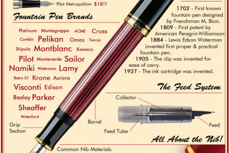 The Fountain Pen Infographic – A General View of Fountain Pens Infographic